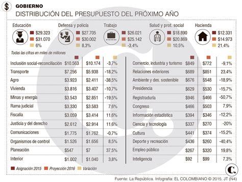 quienes declaran en colombia 2016 los sectores que ganan y pierden en el presupuesto general