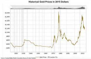Price In Dollars Repatriation Of Gold From Fed Suggests Historic Vote Of No