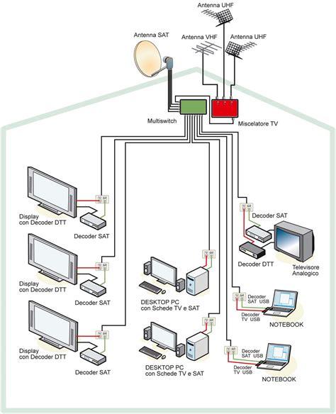 antenne interne per digitale terrestre installazione antenne tv e parabole paolo chiocchini