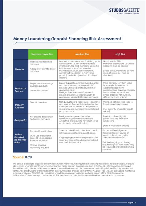 money laundering risk assessment template stubbsgazette aml cft ebook for credit unions