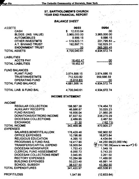 End Of Year Balance Sheet Template by Balance Sheets
