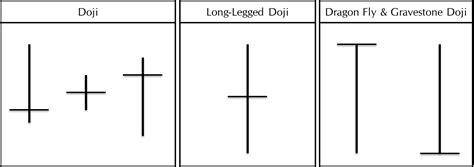 candlestick pattern names kiana danial blog hammer doji bullish reversal