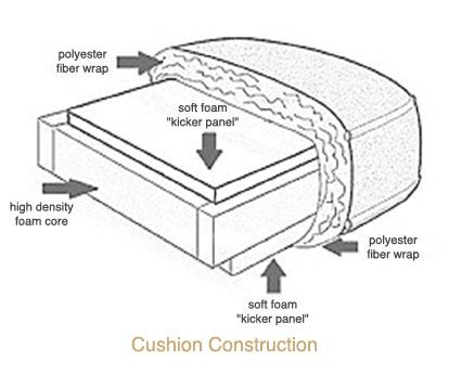 sofa construction quality sofa construction lexington furniture blog thesofa