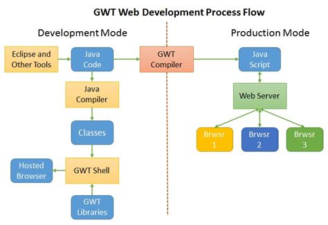 website development process flowchart csc ece 517 fall 2014 ch1a 6 bn pg wiki