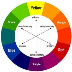 color spectrum wheel why does look like violet the color spectrum is