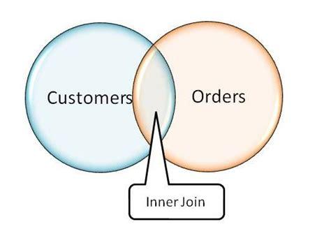inner join slacker dba sql joins explained inner joins and outer
