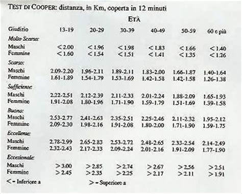 test di cooper pin tabella test di cooper on