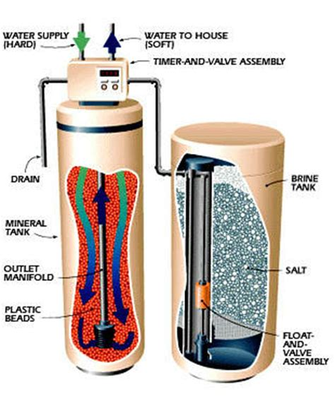 Why Does Salt L Leak Water by How Softeners Work Salt Institute