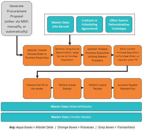 Sap Material Management | edi diwan sap materials management sap mm