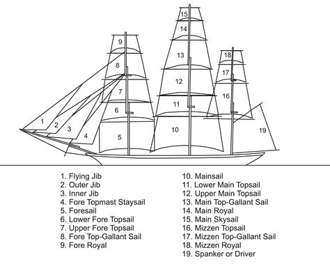 ship parts names sails names on a square rigger future learn and coursia
