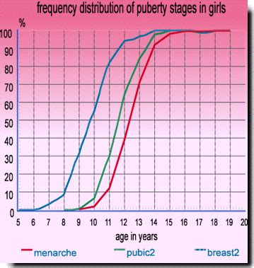the stages of puberty in pictures puberty chart for boys and girls