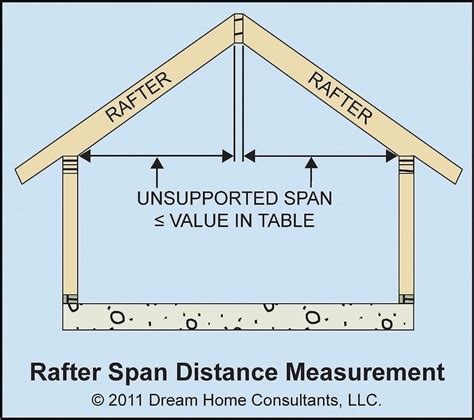 building code roof joist span requirements pictures to pin