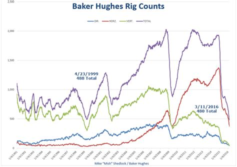 baker hughes rig count record low us rig counts rig count capitulation mishtalk