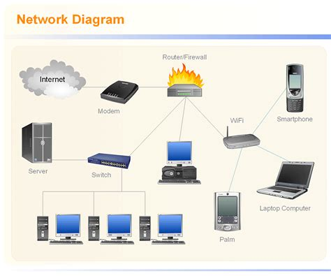 small business network design diagram diagram a network with network diagram tool network