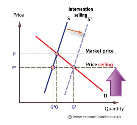 Diagram Of Price Ceiling by Price Ceiling Definition