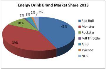 the energy drink market evolution understanding the market process energy