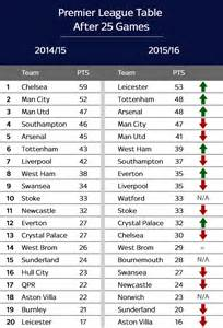 Premier League Table 2014 15 by What Did The Premier League Table Look Like This Time Last