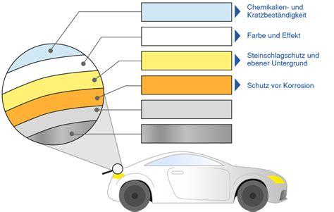 Lackieren Chemie by Chemie Am Auto Lacke Und Klebstoffe