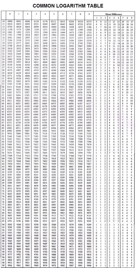 a complete table of common logarithm and antilogarithm for