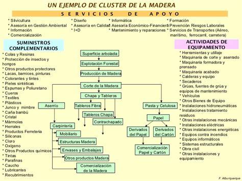 cadena productiva o cluster m 243 dulo 3 del y cadenas productivas francisco alburquerque