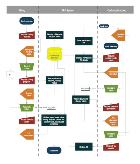 accounting flowchart template accounting flowchart purchasing receiving payable and
