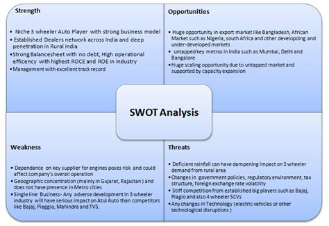 Mba Bajaj Auto Swot Analysis by Sarvo S Equity Research
