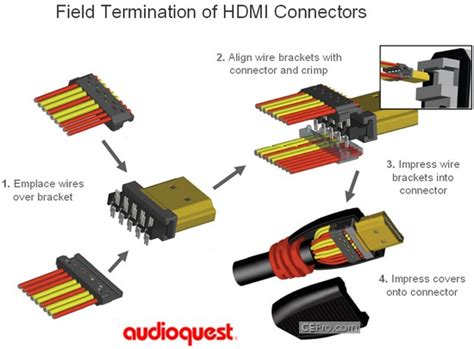 hdmi layout design terminate hdmi cables in the field audioquest solves hdmi