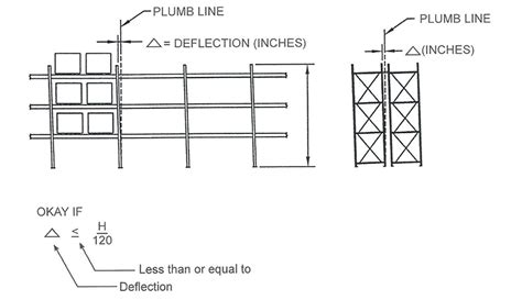 warehouse layout and design pdf facility eng review inspect warehouse design