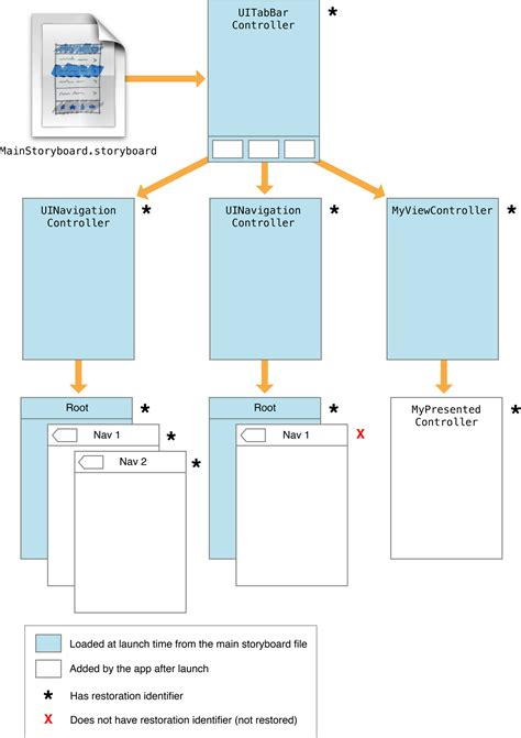 layout design hierarchy how to design uiviewcontroller visual layout flows like