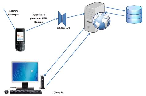 mobile architecture diagram mysql how to get mobile inbox message from mobile to