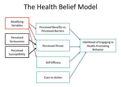 weight management theories behavior change 101 achieving your health fitness goals