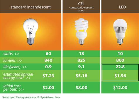 Led Light Bulbs Comparison Condominium Property Management Tips 3 Ways To Drop
