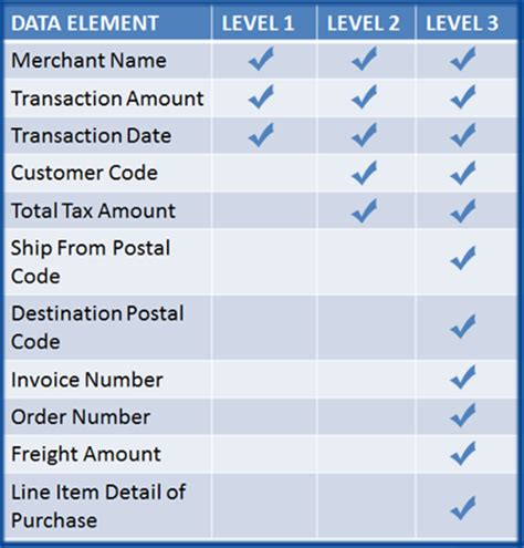 Sle Credit Card Transaction Data Level 3 Payment Gateway