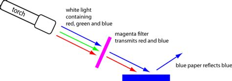 mixing red and blue does not always produce purple physics with animations and film clips physclips