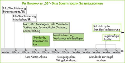 5s methode werkstatt 5s methode interes audit