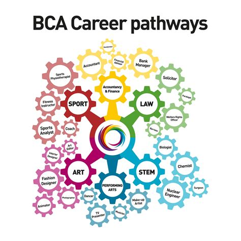 bca career careers information advice guidance beamont collegiate
