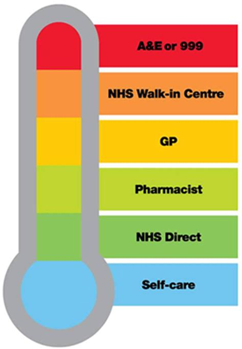 Thermometer Gp Care choose well blackpool teaching hospitals nhs foundation trust