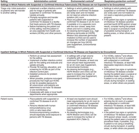 Environmental Health And Safety Plan Template