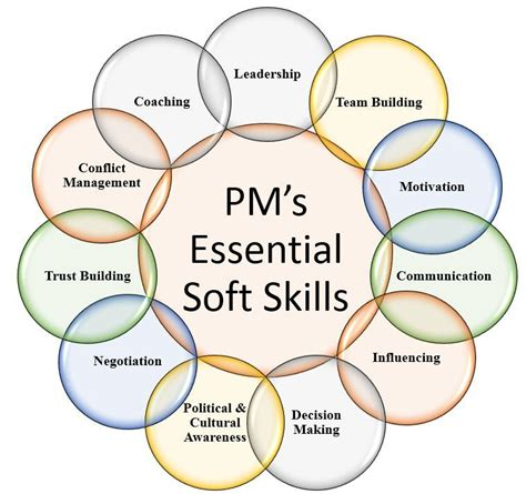 project manager s essential soft skills project