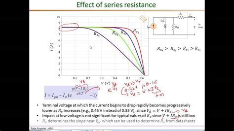 series resistance measurements of nanostructured solar cells pv i v characteristics part3 effects of rs rsh a
