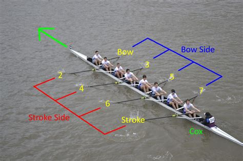 rowing glossary st hugh s boat club - Bow Side Of A Rowing Boat
