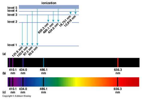 color spectrum energy levels molecules may also absorb and emit light of specific energies that correspond to discrete states