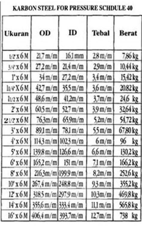 Daftar Pipa Besi Medium Pt Sinarindo Megah Perkasa Tabel Besi