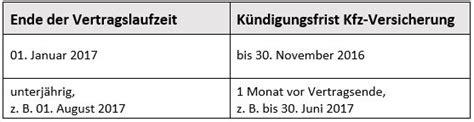 Kfz Versicherung K Ndigen Im Dezember by Kfz Versicherung K 252 Ndigen So Einfach Gelingt Der Wechsel