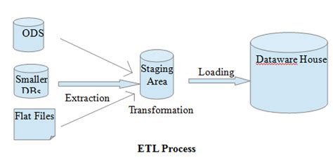 etl testing workflow process a proposed model for etl process and testing testing