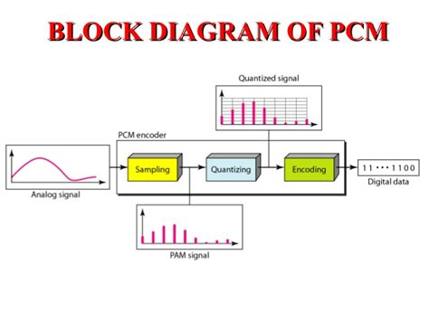 block diagram of modulation pulse code modulation pcm