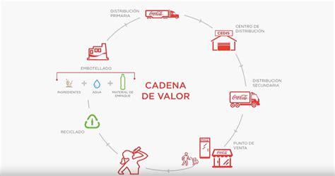 cadena de suministro coca cola femsa cadena de valor coca cola femsa coca colafemsa social