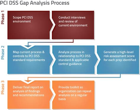 pci dss analysis compliance services pci gap analysis