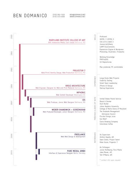 Timeline Resume by 43 Modern Resume Templates Guru