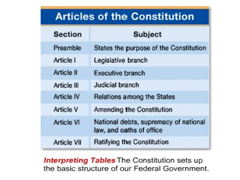 what are the three sections of the constitution chapters 3 4 constitution and federalism
